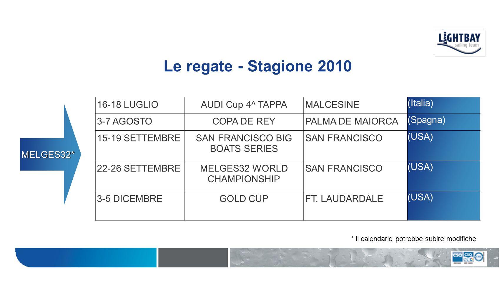Le regate - Stagione 2010 17-18 APRILEAUDI CUP 1^ TAPPALERICI (Italia) 13-16 MAGGIOCAMPIONATO EUROPEOCAGLIARI (Italia) 12-13 GIUGNOAUDI CUP 2^ TAPPAPORTO ROTONDO (Italia) 21-25 LUGLIOGOLD CUPMALCESINE (Italia) 11-12 SETTEMBREAUDI CUP 3^ TAPPARIMINI (Italia) MELGES20 * * il calendario potrebbe subire modifiche