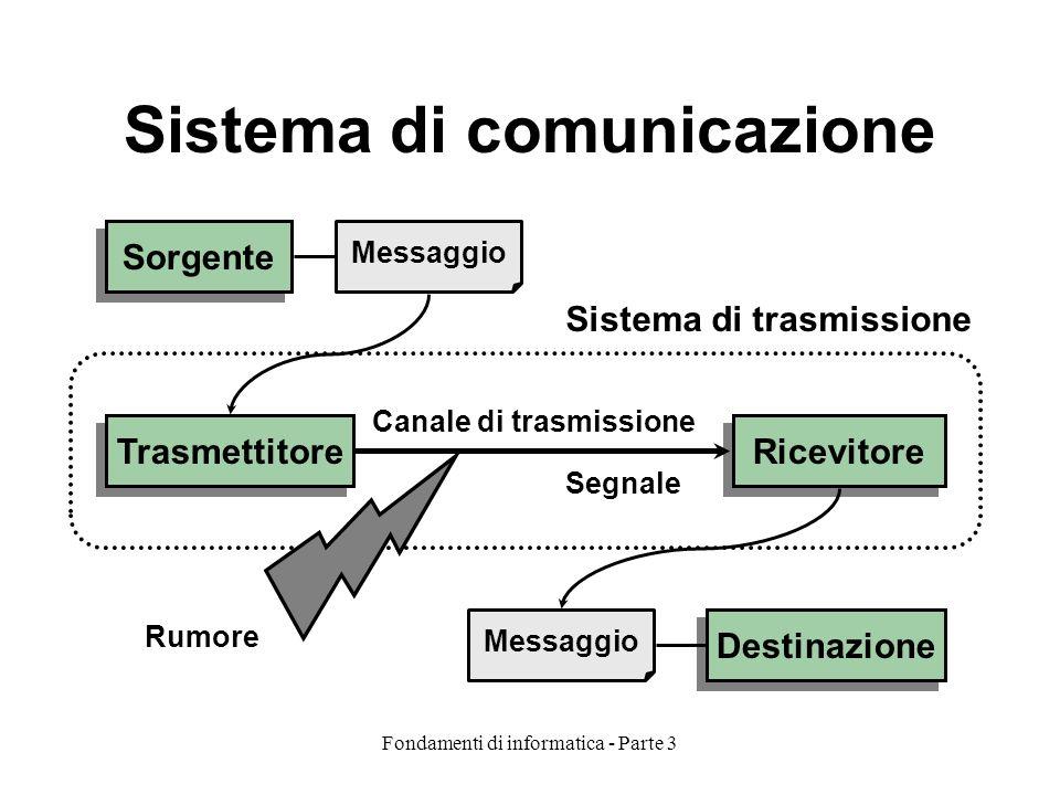 Fondamenti di informatica - Parte 3 Sistema di comunicazione Sorgente Trasmettitore Ricevitore Destinazione Messaggio Sistema di trasmissione Canale d
