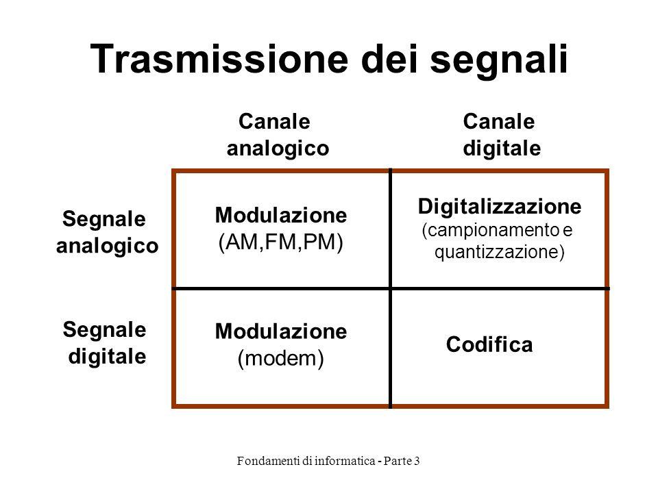 Fondamenti di informatica - Parte 3 Trasmissione dei segnali Modulazione (AM,FM,PM) Digitalizzazione (campionamento e quantizzazione) Modulazione (modem) Codifica Segnale analogico Segnale digitale Canale analogico Canale digitale