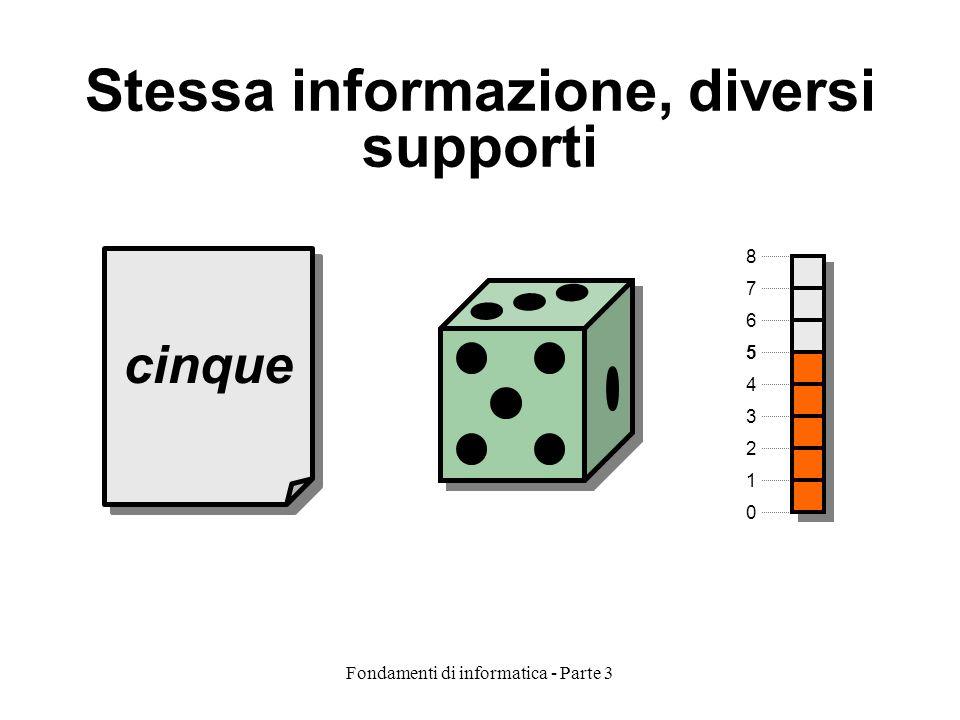 Fondamenti di informatica - Parte 3 Stessa informazione, diversi supporti cinque 0 2 3 4 5 6 1 8 7