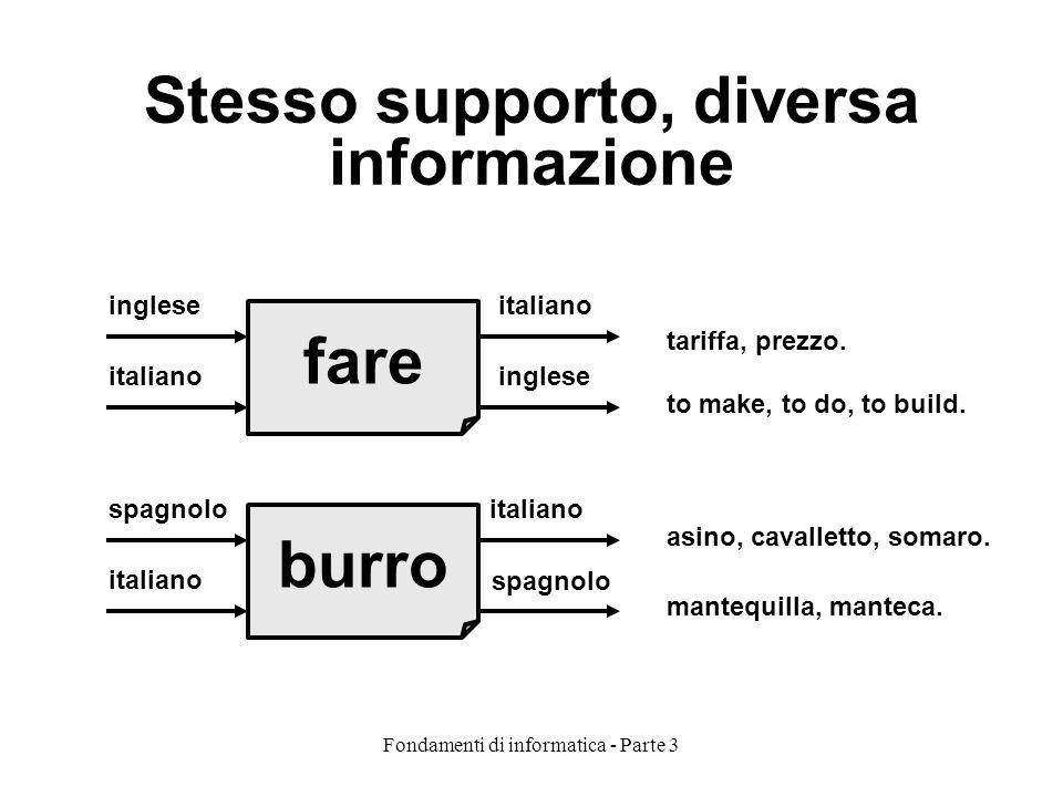 Fondamenti di informatica - Parte 3 Stesso supporto, diversa informazione fare burro inglese spagnolo italiano tariffa, prezzo. to make, to do, to bui