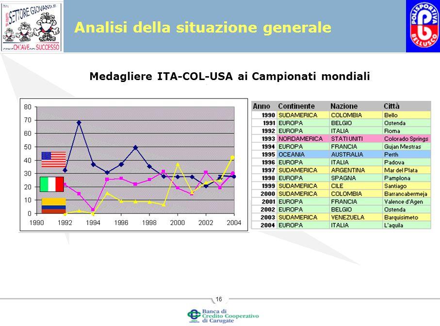 16 Analisi della situazione generale Medagliere ITA-COL-USA ai Campionati mondiali
