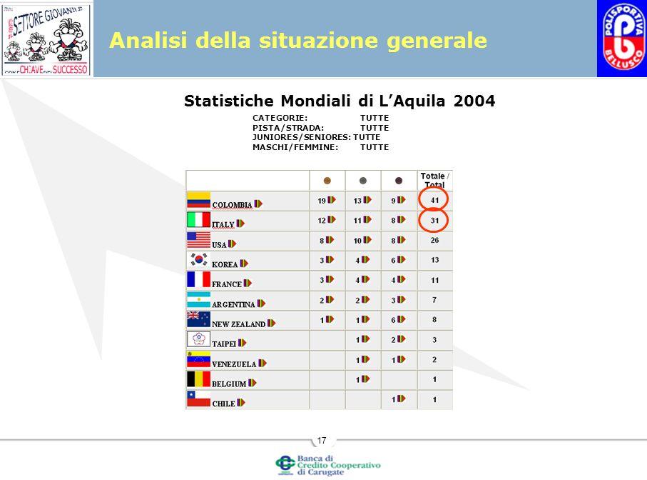 17 Analisi della situazione generale Statistiche Mondiali di LAquila 2004 CATEGORIE:TUTTE PISTA/STRADA:TUTTE JUNIORES/SENIORES: TUTTE MASCHI/FEMMINE:TUTTE