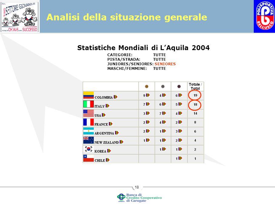 18 Analisi della situazione generale Statistiche Mondiali di LAquila 2004 CATEGORIE:TUTTE PISTA/STRADA:TUTTE JUNIORES/SENIORES: SENIORES MASCHI/FEMMINE:TUTTE