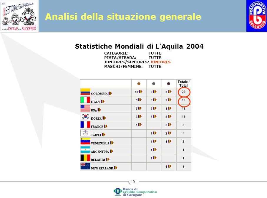 19 Analisi della situazione generale Statistiche Mondiali di LAquila 2004 CATEGORIE:TUTTE PISTA/STRADA:TUTTE JUNIORES/SENIORES: JUNIORES MASCHI/FEMMINE:TUTTE