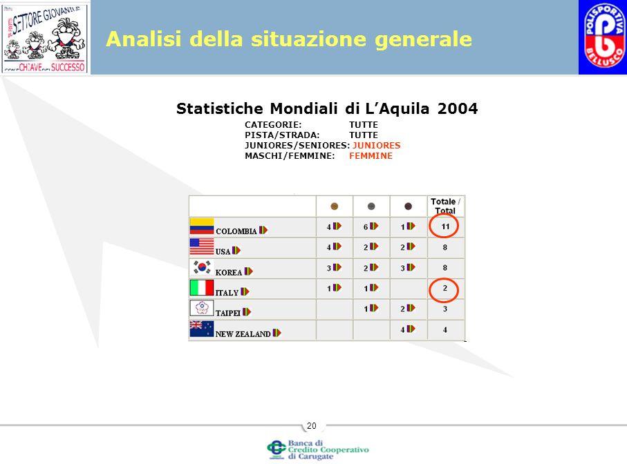 20 Analisi della situazione generale Statistiche Mondiali di LAquila 2004 CATEGORIE:TUTTE PISTA/STRADA:TUTTE JUNIORES/SENIORES: JUNIORES MASCHI/FEMMINE:FEMMINE