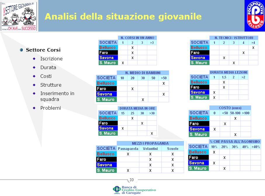 33 Settore Corsi Iscrizione Durata Costi Strutture Inserimento in squadra Problemi Analisi della situazione giovanile