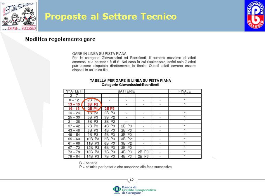 42 Modifica regolamento gare Proposte al Settore Tecnico