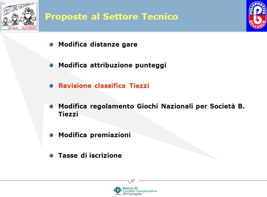 47 Proposte al Settore Tecnico Modifica distanze gare Modifica attribuzione punteggi Revisione classifica Tiezzi Modifica regolamento Giochi Nazionali per Società B.