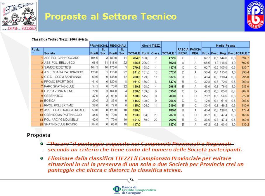 54 Proposta Pesare il punteggio acquisito nei Campionati Provinciali e Regionali secondo un criterio che tiene conto del numero delle Società partecipanti.
