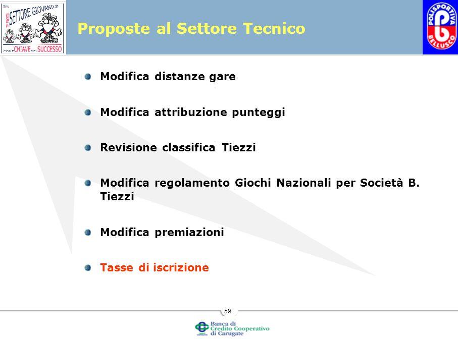 59 Proposte al Settore Tecnico Modifica distanze gare Modifica attribuzione punteggi Revisione classifica Tiezzi Modifica regolamento Giochi Nazionali per Società B.