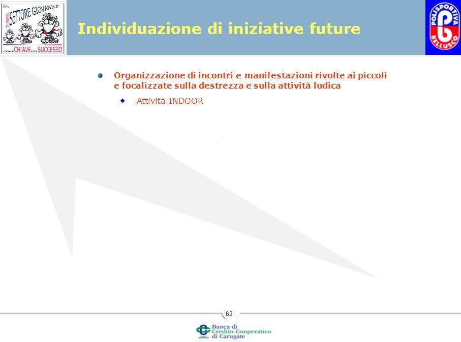 63 Individuazione di iniziative future Organizzazione di incontri e manifestazioni rivolte ai piccoli e focalizzate sulla destrezza e sulla attività ludica Attività INDOOR