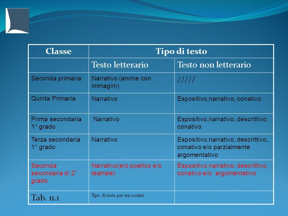 ClasseTipo di testo Testo letterarioTesto non letterario Seconda primariaNarrativo (anche con immagini) ///// Quinta PrimariaNarrativoEspositivo,narra
