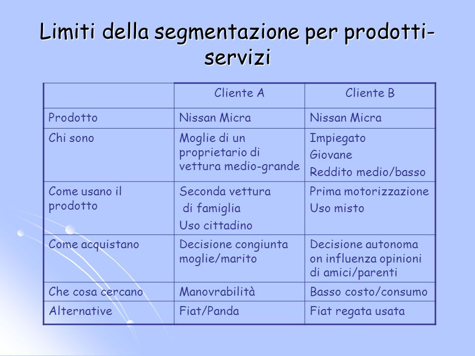 Limiti della segmentazione per prodotti- servizi Cliente ACliente B ProdottoNissan Micra Chi sonoMoglie di un proprietario di vettura medio-grande Imp
