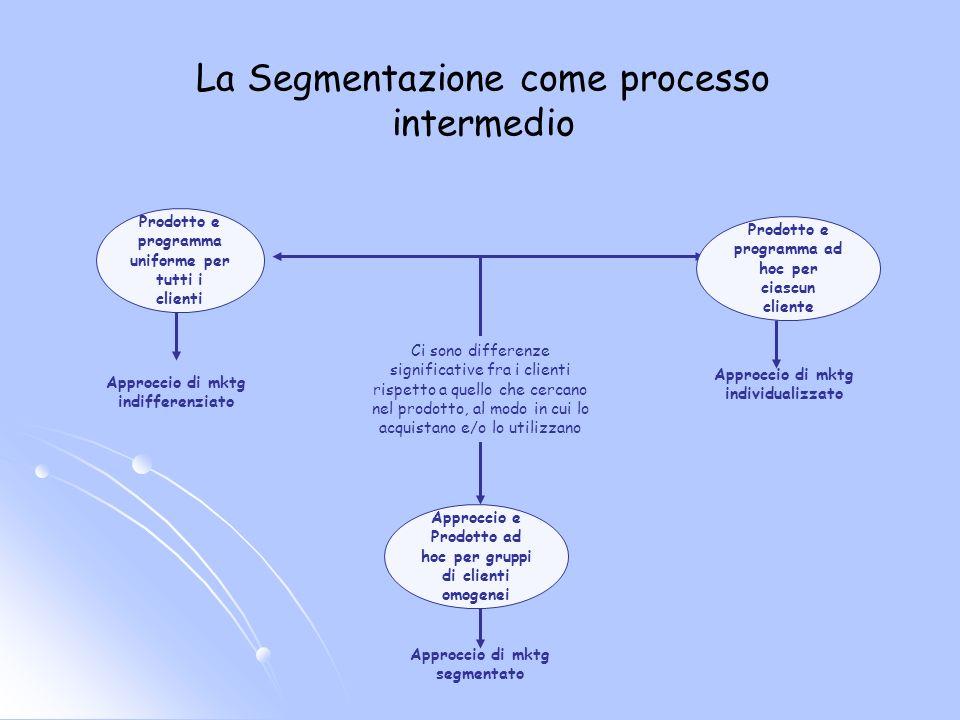 Prodotto e programma uniforme per tutti i clienti Prodotto e programma ad hoc per ciascun cliente Approccio di mktg indifferenziato Approccio di mktg