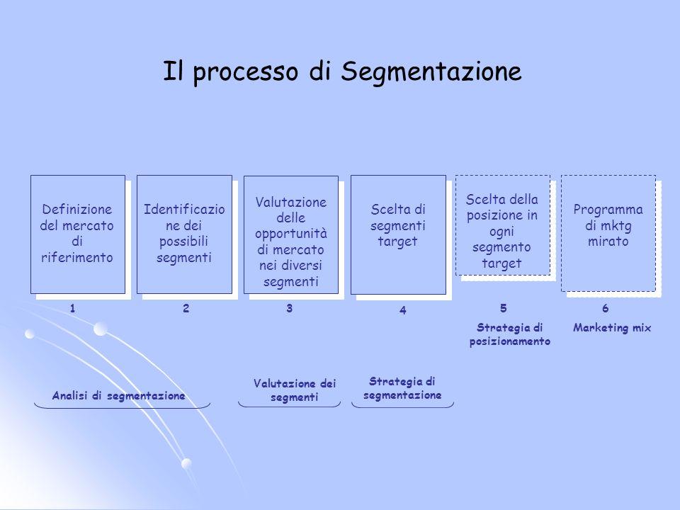 Esempio segmentazione per benefici ricercati: dentifrici SegmentiBeneficio ricercato SensorialiSapore, aspetto del prodotto-servizio SocievoliFreschezza dei clienti PreoccupantiPrevenzione della carie IndipendentiPrezzo conveniente