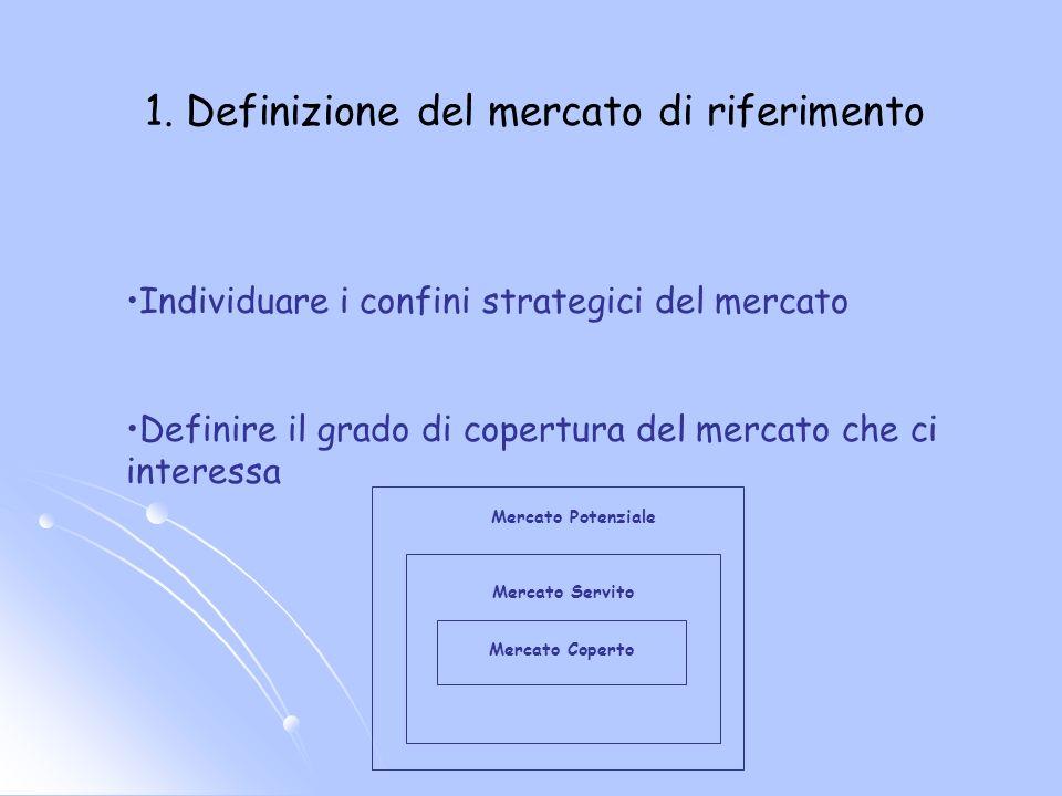 1. Definizione del mercato di riferimento Individuare i confini strategici del mercato Definire il grado di copertura del mercato che ci interessa Mer