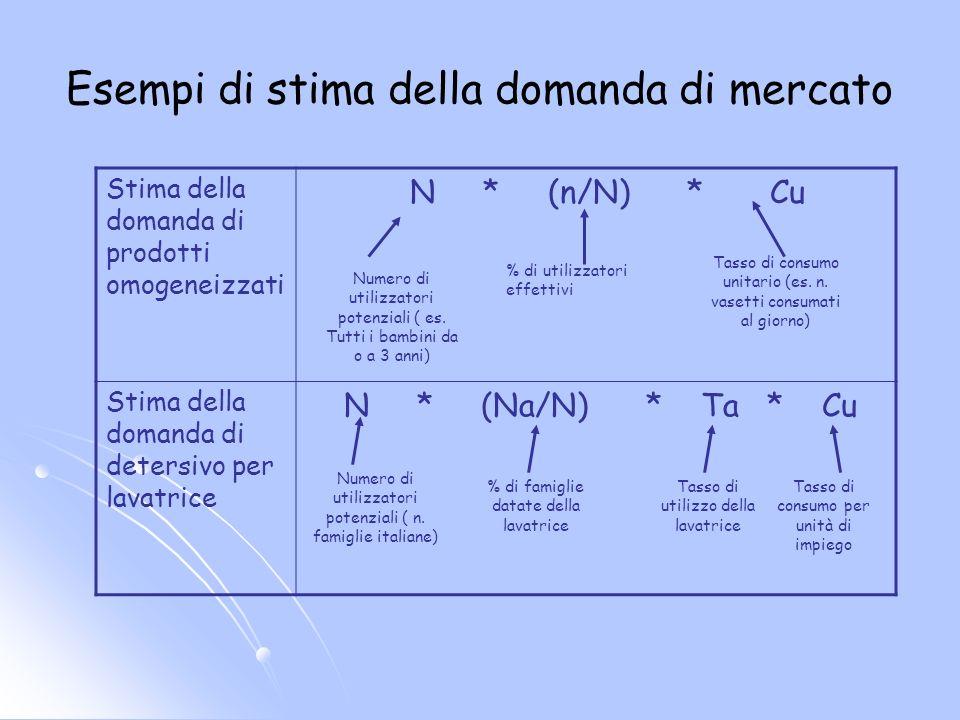 Esempi di stima della domanda di mercato Stima della domanda di prodotti omogeneizzati N * (n/N) * Cu Stima della domanda di detersivo per lavatrice N