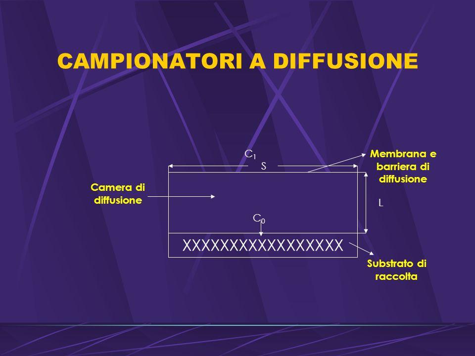 CAMPIONATORI A DIFFUSIONE Camera di diffusione XXXXXXXXXXXXXXXXX C0C0 S L Substrato di raccolta Membrana e barriera di diffusione C1C1