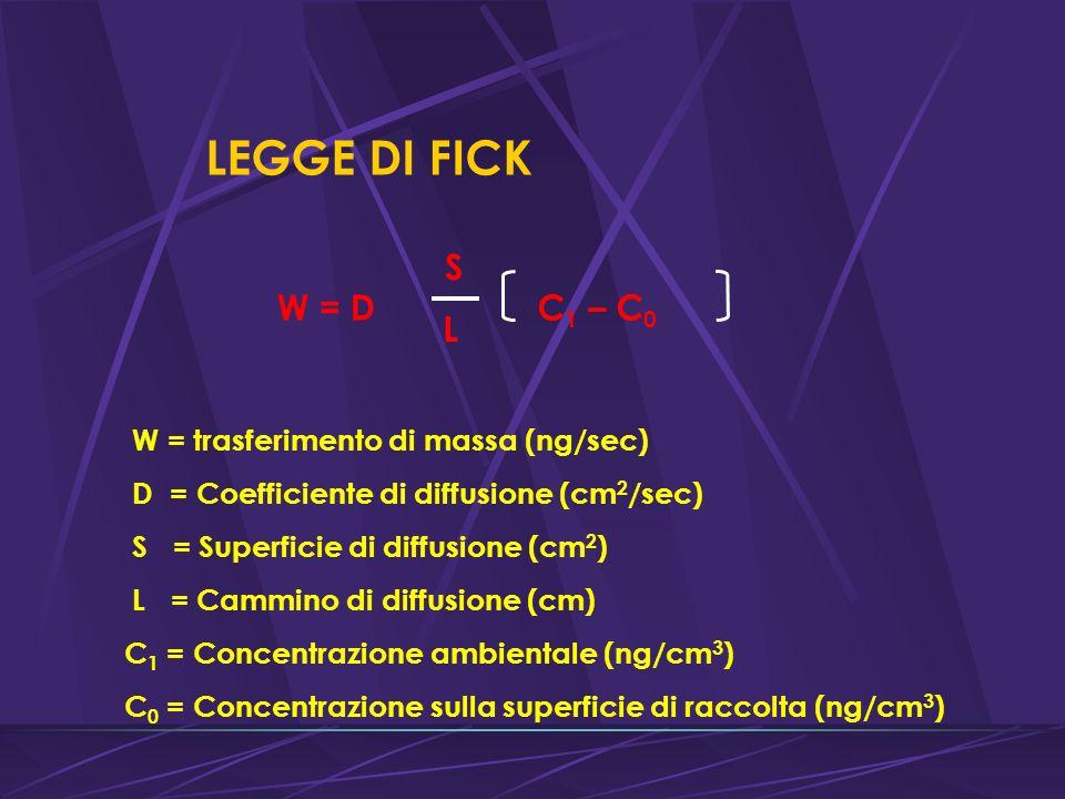 LEGGE DI FICK W = D S L C 1 – C 0 W = trasferimento di massa (ng/sec) D = Coefficiente di diffusione (cm 2 /sec) S = Superficie di diffusione (cm 2 ) L = Cammino di diffusione (cm) C 1 = Concentrazione ambientale (ng/cm 3 ) C 0 = Concentrazione sulla superficie di raccolta (ng/cm 3 )