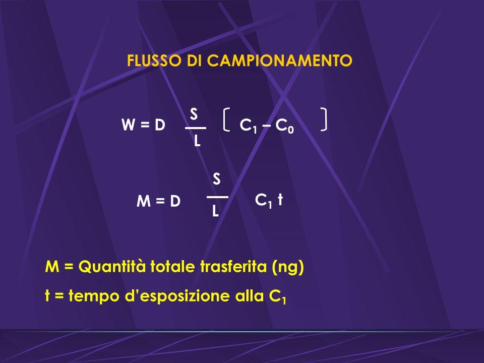 FLUSSO DI CAMPIONAMENTO W = D S L C 1 – C 0 M = D S L C 1 t M = Quantità totale trasferita (ng) t = tempo desposizione alla C 1