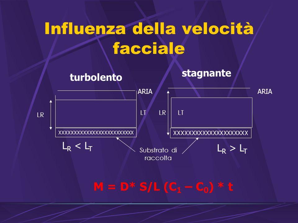 Influenza della velocità facciale XXXXXXXXXXXXXXXXXXXXXXXXX LR XXXXXXXXXXXXXXXXXXXXX LR Substrato di raccolta ARIA LT turbolento stagnante M = D* S/L (C 1 – C 0 ) * t L R < L T L R > L T ARIA