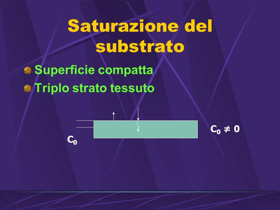 Saturazione del substrato Superficie compatta Triplo strato tessuto C0C0 C 0 0