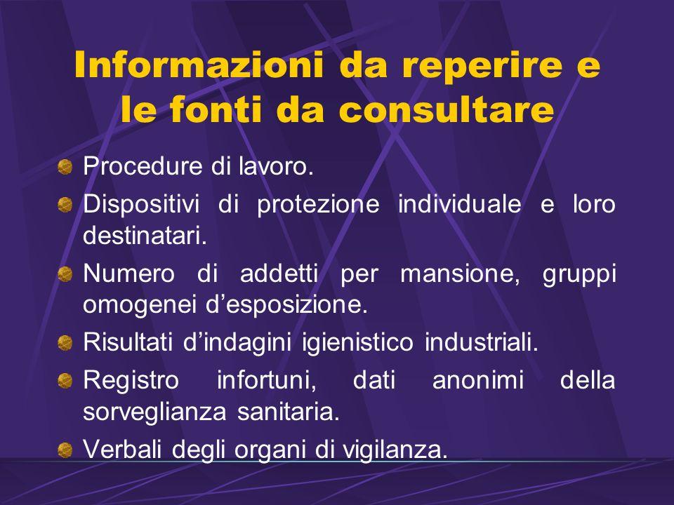 Informazioni da reperire e le fonti da consultare Procedure di lavoro.