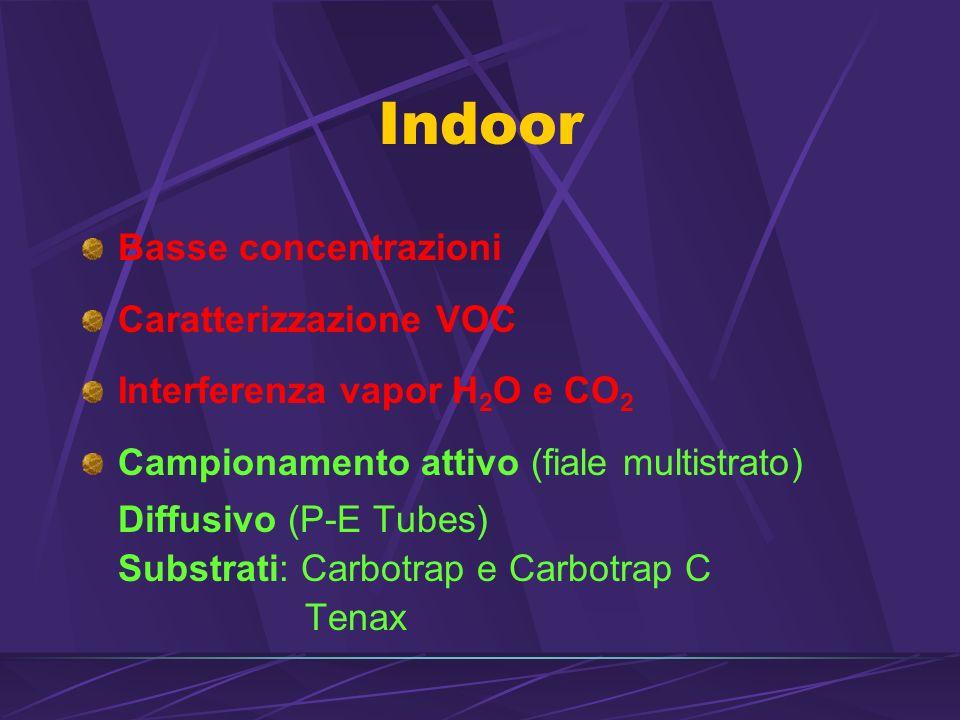 Indoor Basse concentrazioni Caratterizzazione VOC Interferenza vapor H 2 O e CO 2 Campionamento attivo (fiale multistrato) Diffusivo (P-E Tubes) Substrati: Carbotrap e Carbotrap C Tenax
