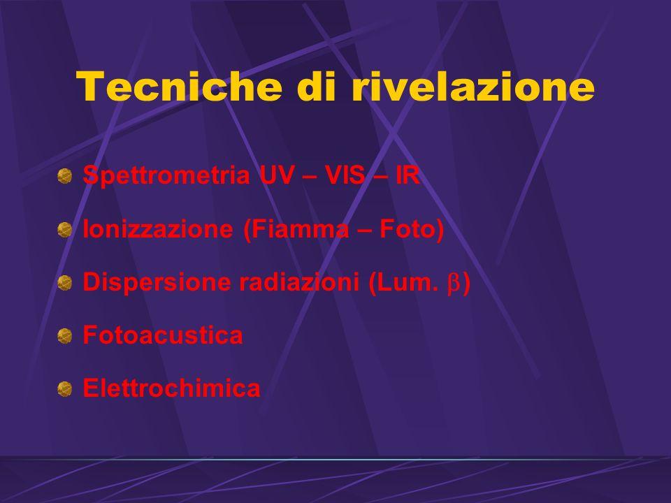 Tecniche di rivelazione Spettrometria UV – VIS – IR Ionizzazione (Fiamma – Foto) Dispersione radiazioni (Lum.