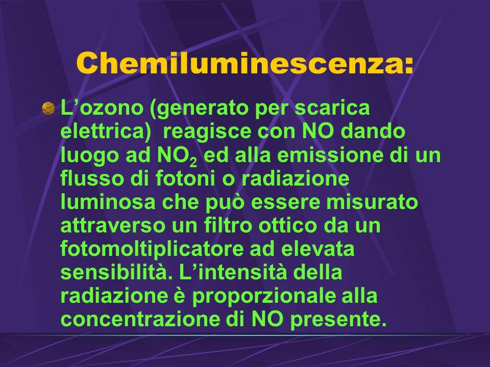Chemiluminescenza: Lozono (generato per scarica elettrica) reagisce con NO dando luogo ad NO 2 ed alla emissione di un flusso di fotoni o radiazione luminosa che può essere misurato attraverso un filtro ottico da un fotomoltiplicatore ad elevata sensibilità.