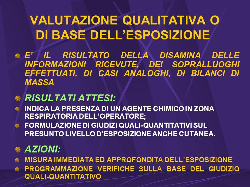 VALUTAZIONE QUALITATIVA O DI BASE DELLESPOSIZIONE E IL RISULTATO DELLA DISAMINA DELLE INFORMAZIONI RICEVUTE, DEI SOPRALLUOGHI EFFETTUATI, DI CASI ANALOGHI, DI BILANCI DI MASSA RISULTATI ATTESI: INDICA LA PRESENZA DI UN AGENTE CHIMICO IN ZONA RESPIRATORIA DELLOPERATORE; FORMULAZIONE DI GIUDIZI QUALI-QUANTITATIVI SUL PRESUNTO LIVELLO DESPOSIZIONE ANCHE CUTANEA.