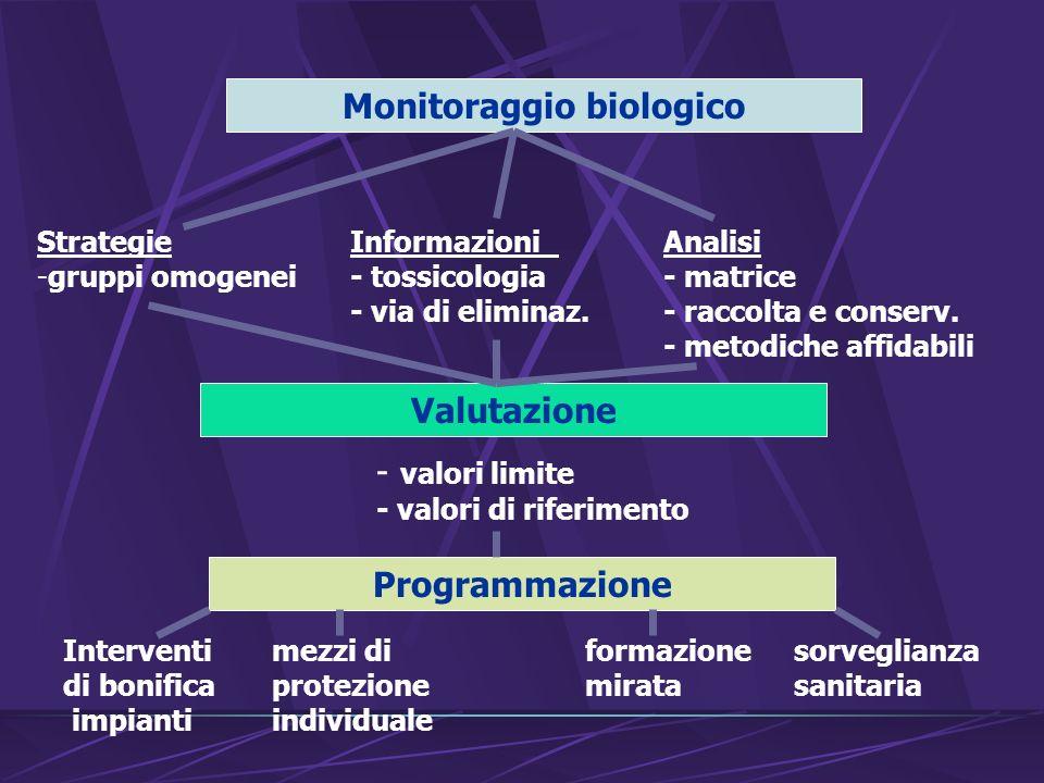 Monitoraggio biologico Valutazione StrategieInformazioni Analisi -gruppi omogenei- tossicologia- matrice - via di eliminaz.- raccolta e conserv.