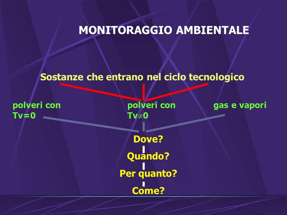 MONITORAGGIO AMBIENTALE Sostanze che entrano nel ciclo tecnologico polveri conpolveri congas e vapori Tv=0Tv 0 Dove.