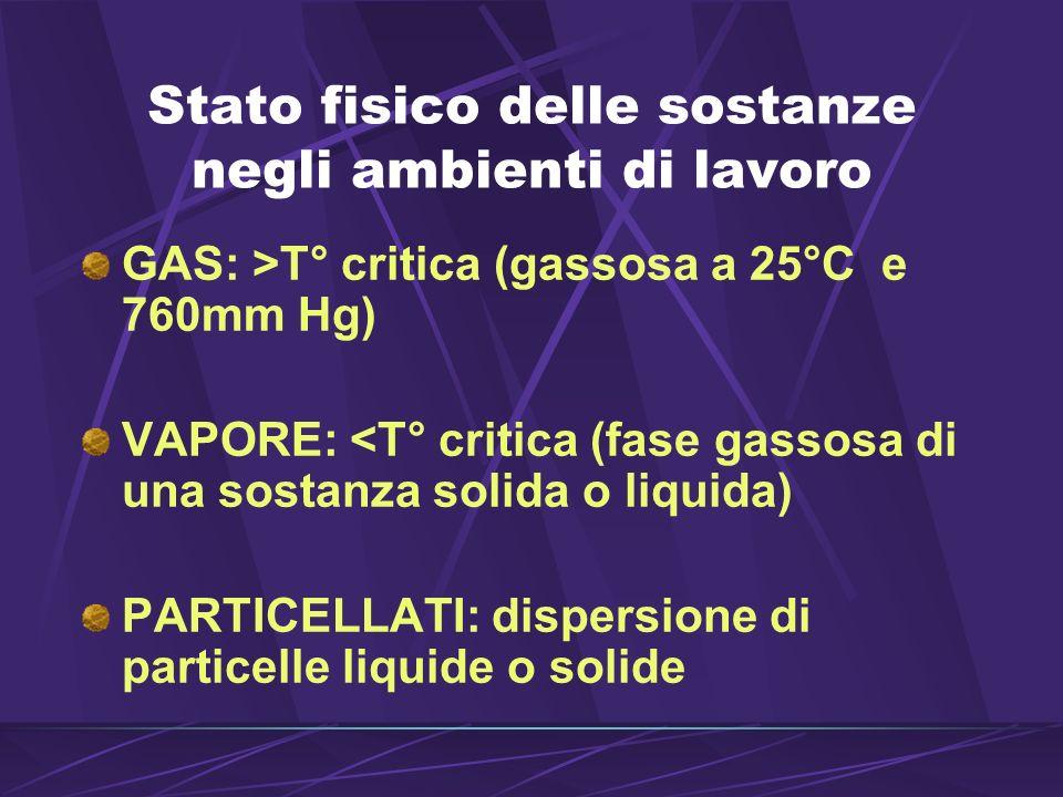 Stato fisico delle sostanze negli ambienti di lavoro GAS: >T° critica (gassosa a 25°C e 760mm Hg) VAPORE: <T° critica (fase gassosa di una sostanza solida o liquida) PARTICELLATI: dispersione di particelle liquide o solide