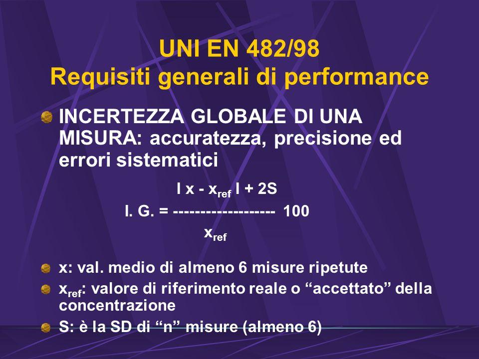 UNI EN 482/98 Requisiti generali di performance INCERTEZZA GLOBALE DI UNA MISURA: accuratezza, precisione ed errori sistematici I x - x ref I + 2S I.