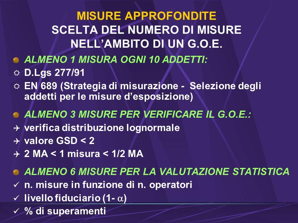 MISURE APPROFONDITE SCELTA DEL NUMERO DI MISURE NELLAMBITO DI UN G.O.E.