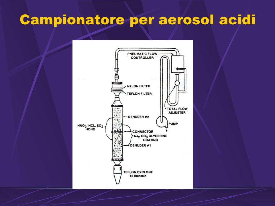 Campionatore per aerosol acidi