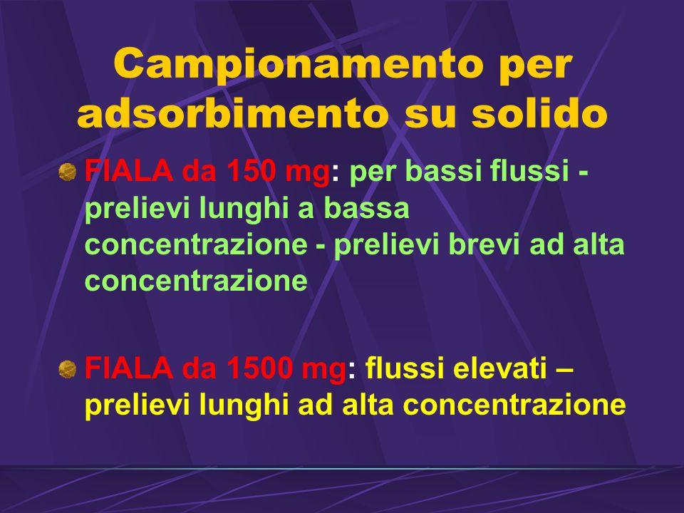 Campionamento per adsorbimento su solido FIALA da 150 mg: per bassi flussi - prelievi lunghi a bassa concentrazione - prelievi brevi ad alta concentrazione FIALA da 1500 mg: flussi elevati – prelievi lunghi ad alta concentrazione