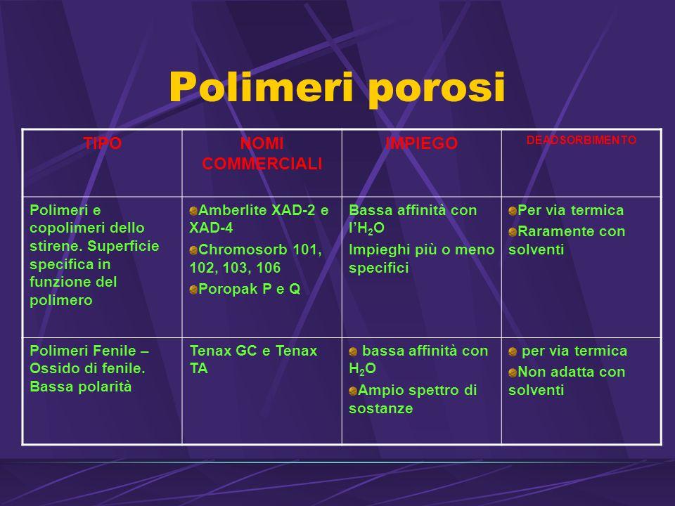 Polimeri porosi TIPONOMI COMMERCIALI IMPIEGO DEADSORBIMENTO Polimeri e copolimeri dello stirene.