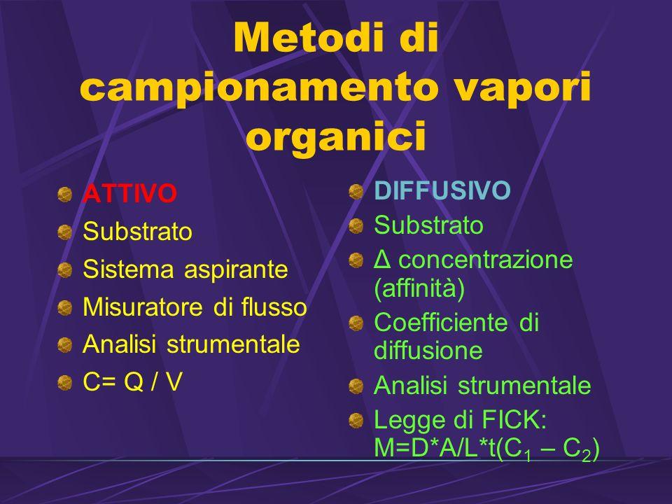 Metodi di campionamento vapori organici ATTIVO Substrato Sistema aspirante Misuratore di flusso Analisi strumentale C= Q / V DIFFUSIVO Substrato Δ concentrazione (affinità) Coefficiente di diffusione Analisi strumentale Legge di FICK: M=D*A/L*t(C 1 – C 2 )