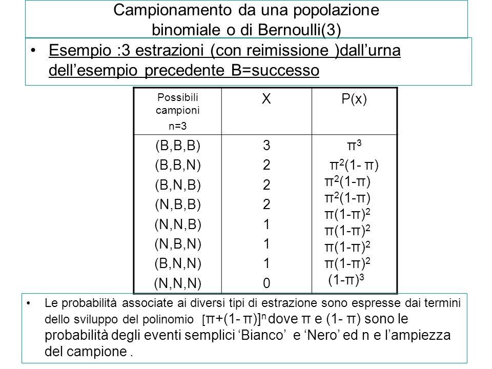 Campionamento da una popolazione binomiale o di Bernoulli(3) Esempio :3 estrazioni (con reimissione )dallurna dellesempio precedente B=successo Possib