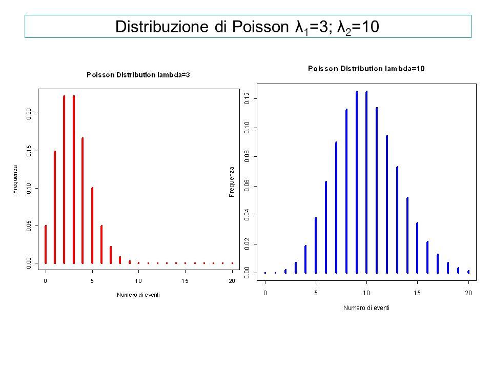Distribuzione di Poisson λ 1 =3; λ 2 =10