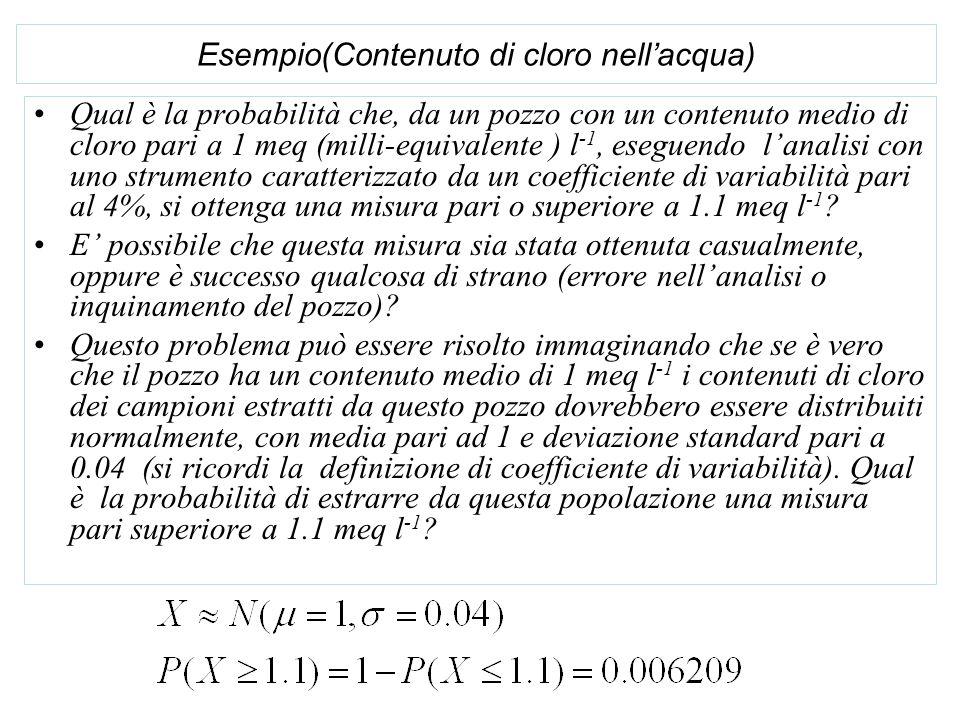 Esempio(Contenuto di cloro nellacqua) Qual è la probabilità che, da un pozzo con un contenuto medio di cloro pari a 1 meq (milli-equivalente ) l -1, e