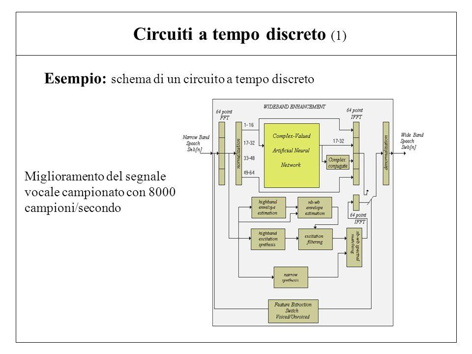 Circuiti a tempo discreto (1) Esempio: schema di un circuito a tempo discreto Miglioramento del segnale vocale campionato con 8000 campioni/secondo