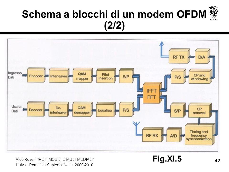 Aldo Roveri, RETI MOBILI E MULTIMEDIALI Univ. di Roma La Sapienza - a.a. 2009-2010 42 Schema a blocchi di un modem OFDM (2/2) Fig.XI.5