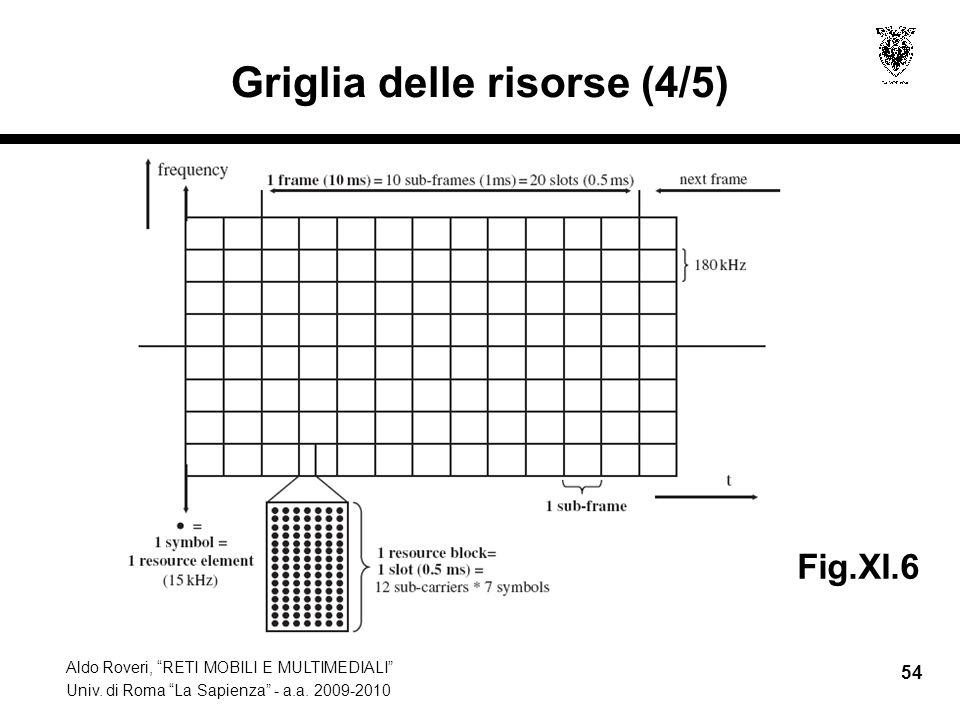 Aldo Roveri, RETI MOBILI E MULTIMEDIALI Univ. di Roma La Sapienza - a.a. 2009-2010 54 Griglia delle risorse (4/5) Fig.XI.6