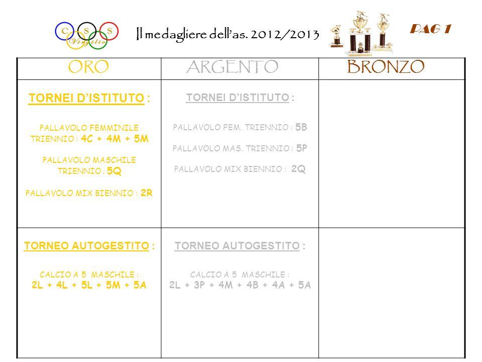 Il medagliere dellas. 2012/2013 ORO ARGENTO BRONZO TORNEI DISTITUTO : PALLAVOLO FEMMINILE TRIENNIO : 4C + 4M + 5M PALLAVOLO MASCHILE TRIENNIO : 5Q PAL