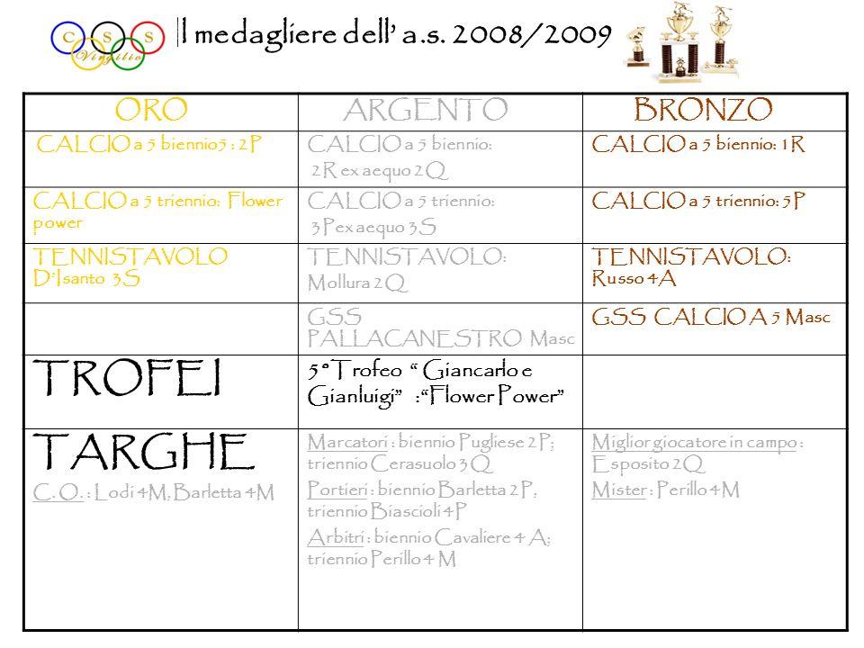 Il medagliere dell a.s. 2008/2009 ORO ARGENTO BRONZO CALCIO a 5 biennio5 : 2PCALCIO a 5 biennio: 2R ex aequo 2Q CALCIO a 5 biennio: 1R CALCIO a 5 trie