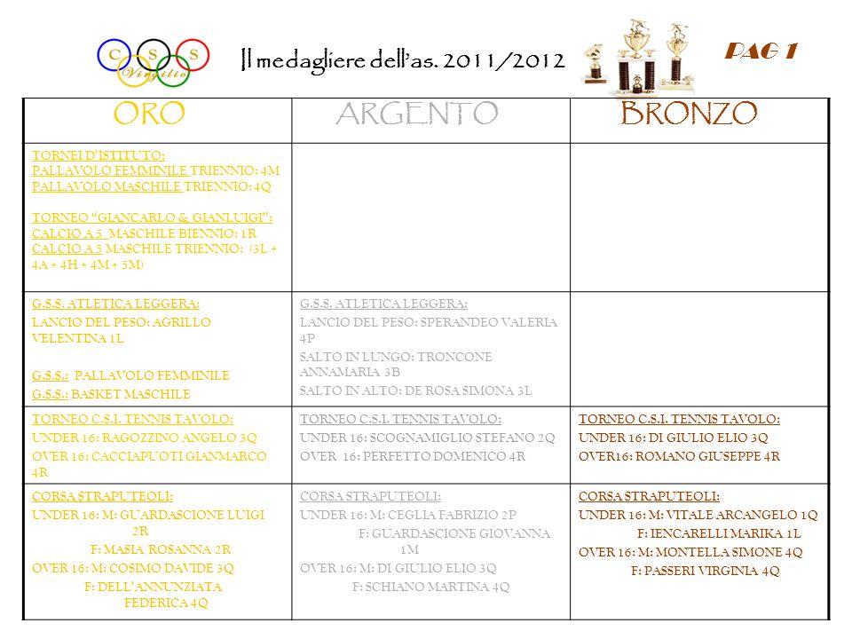 Il medagliere dellas. 2011/2012 ORO ARGENTO BRONZO TORNEI DISTITUTO: PALLAVOLO FEMMINILE TRIENNIO: 4M PALLAVOLO MASCHILE TRIENNIO: 4Q TORNEO GIANCARLO